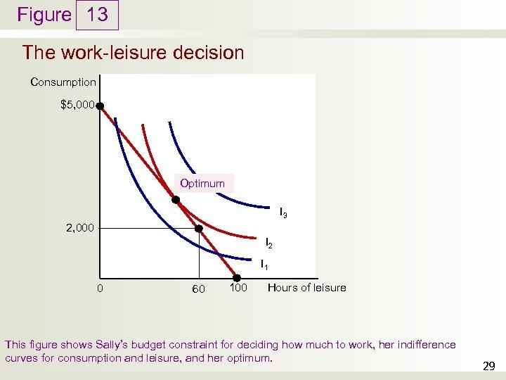 Figure 13 The work-leisure decision Consumption $5, 000 Optimum I 3 2, 000 I