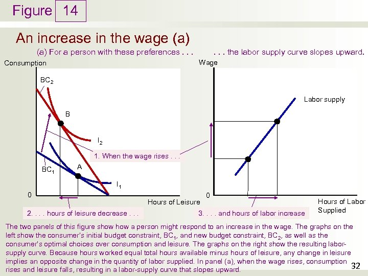 Figure 14 An increase in the wage (a). . . the labor supply curve
