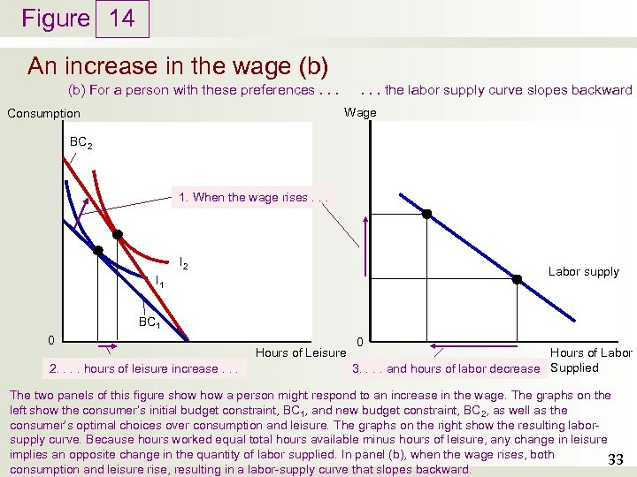 Figure 14 An increase in the wage (b). . . the labor supply curve
