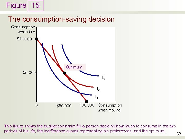 Figure 15 The consumption-saving decision Consumption when Old $110, 000 Optimum 55, 000 I