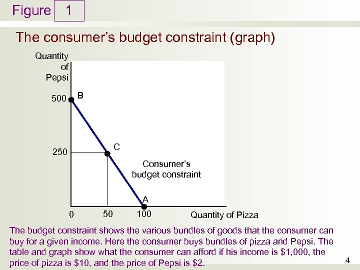 Figure 1 The consumer's budget constraint (graph) Quantity of Pepsi B 500 C 250
