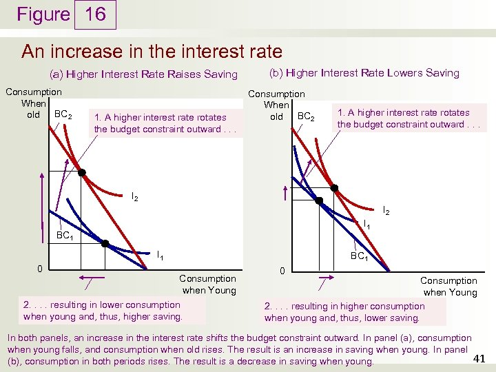 Figure 16 An increase in the interest rate (a) Higher Interest Rate Raises Saving