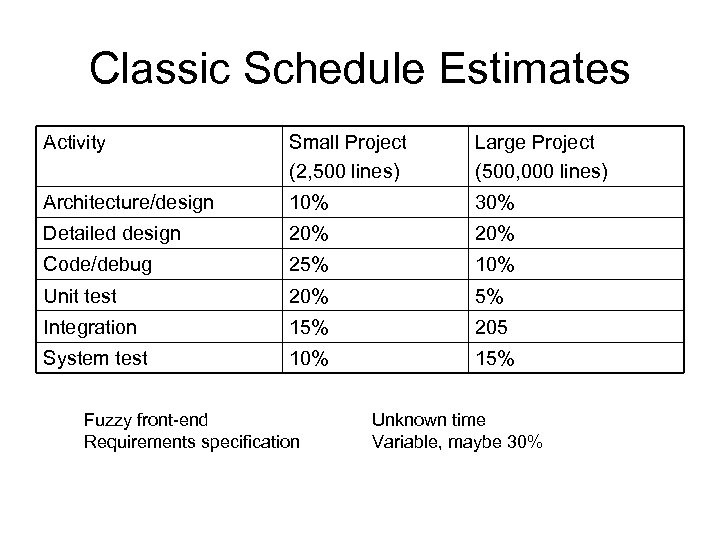Classic Schedule Estimates Activity Small Project (2, 500 lines) Large Project (500, 000 lines)