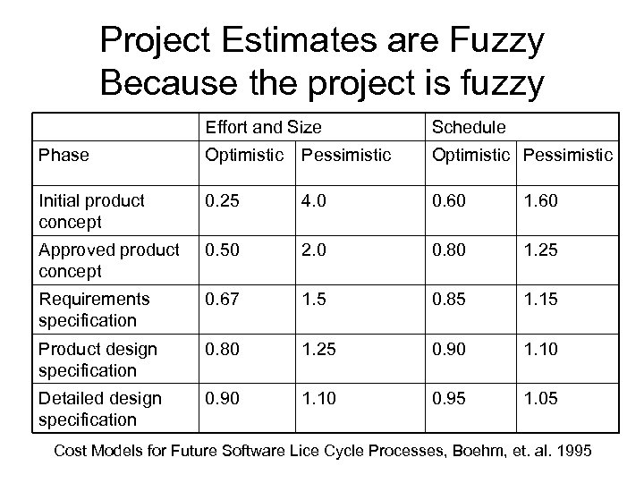 Project Estimates are Fuzzy Because the project is fuzzy Effort and Size Schedule Phase