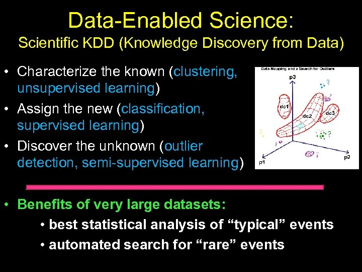Data-Enabled Science: Scientific KDD (Knowledge Discovery from Data) • Characterize the known (clustering, unsupervised