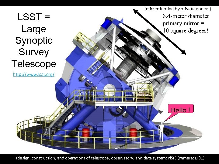LSST = Large Synoptic Survey Telescope (mirror funded by private donors) 8. 4 -meter