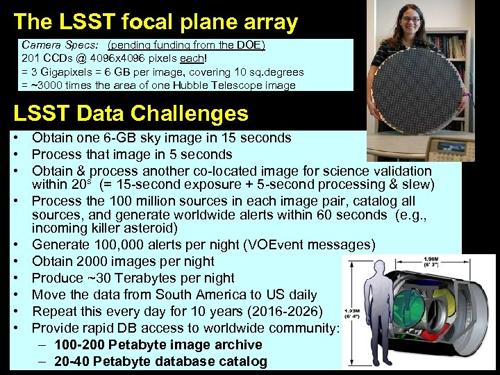 The LSST focal plane array Camera Specs: (pending funding from the DOE) 201 CCDs