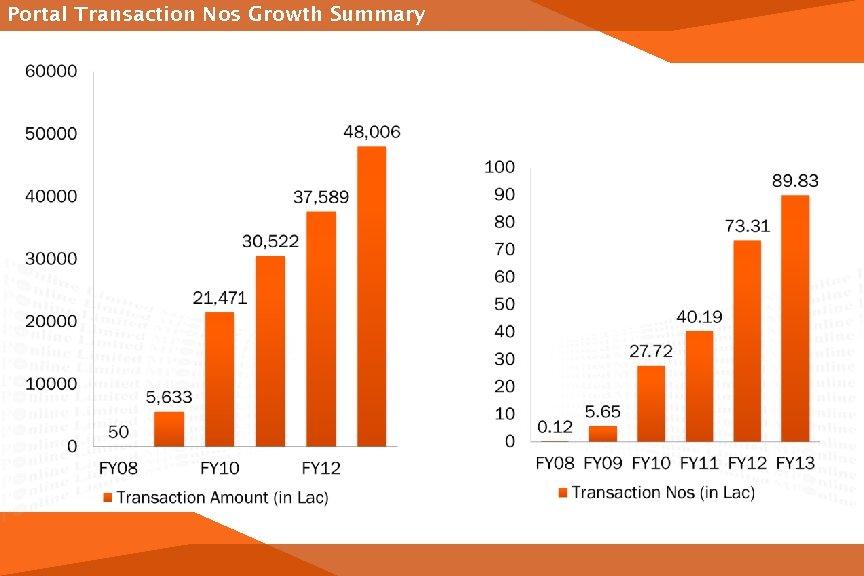 Portal Transaction Nos Growth Summary