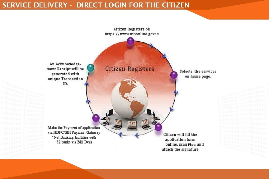 SERVICE DELIVERY - DIRECT LOGIN FOR THE CITIZEN