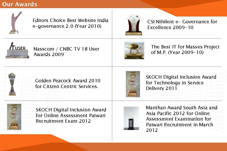 Our Awards Editors Choice Best Website India e-governance 2. 0 (Year 2010) Nasscom /
