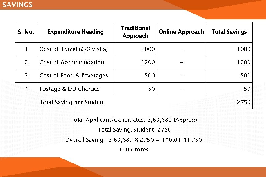 SAVINGS S. No. Expenditure Heading Traditional Approach Online Approach Total Savings 1 Cost of