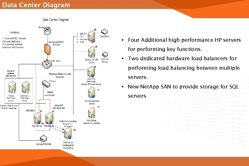 Data Center Diagram • Four Additional high performance HP servers for performing key functions.