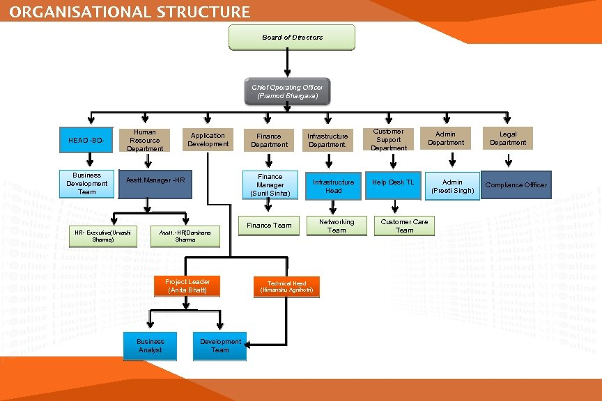 ORGANISATIONAL STRUCTURE Board of Directors Chief Operating Officer (Pramod Bhargava) HEAD -BD- Human Resource