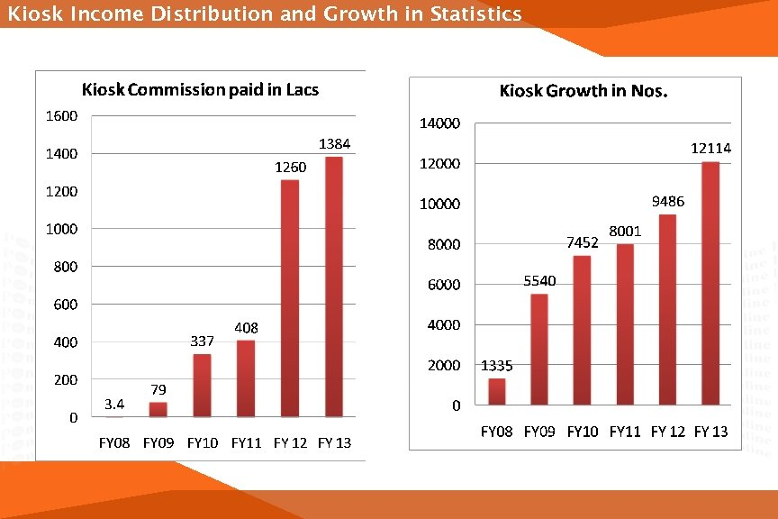 Kiosk Income Distribution and Growth in Statistics Increase of 209% over FY 10 -11