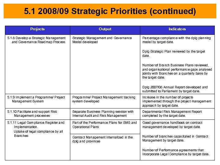 5. 1 2008/09 Strategic Priorities (continued) Projects 5. 1. 8 Develop a Strategic Management