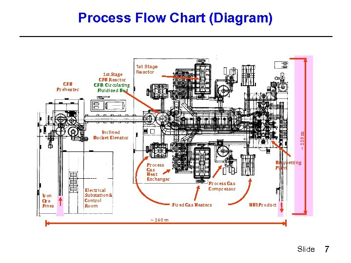 Process Flow Chart (Diagram) CFB Preheater 1 st Stage CFB Reactor CFB: Circulating Fluidized