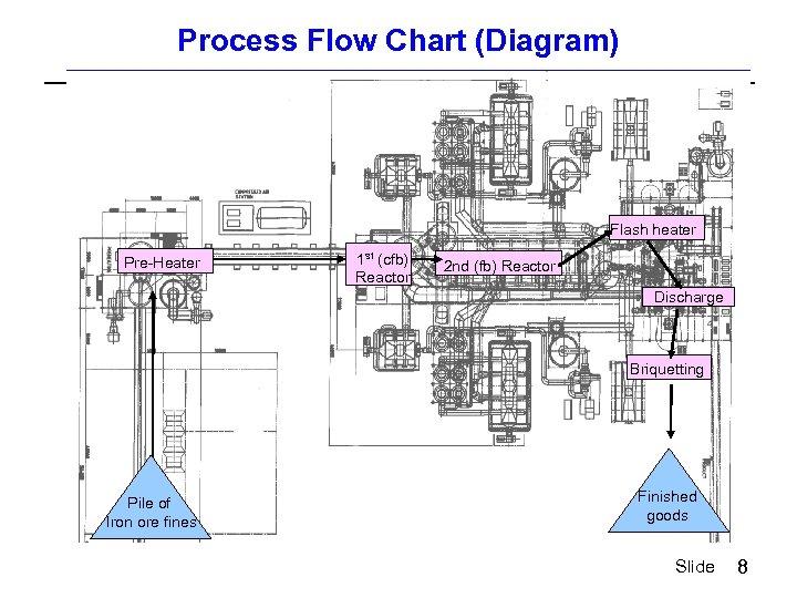Process Flow Chart (Diagram) Flash heater Pre-Heater 1 st (cfb) Reactor 2 nd (fb)