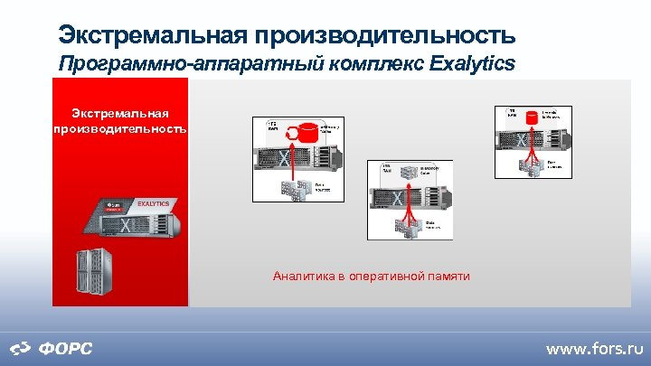 Экстремальная производительность Программно-аппаратный комплекс Exalytics Экстремальная производительность Аналитика в оперативной памяти www. fors. ru
