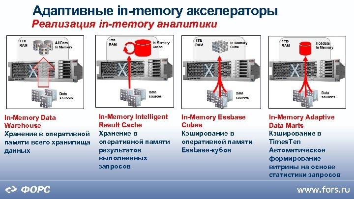 Адаптивные in-memory акселераторы Реализация in-memory аналитики In-Memory Data Warehouse Хранение в оперативной памяти всего