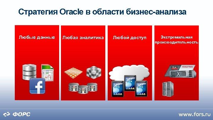 Стратегия Oracle в области бизнес-анализа Любые данные Любая аналитика Любой доступ Экстремальная производительность www.