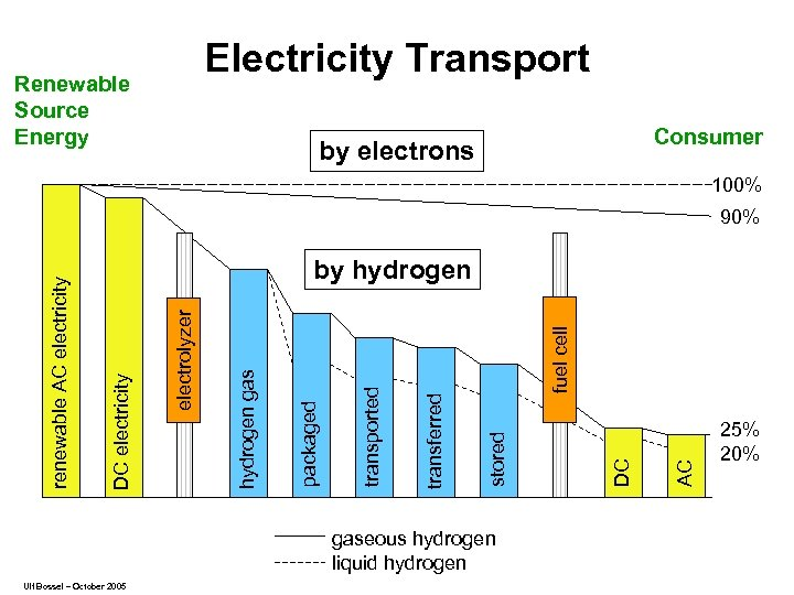 Electricity Transport Renewable Source Energy Consumer by electrons 100% gaseous hydrogen liquid hydrogen Ulf
