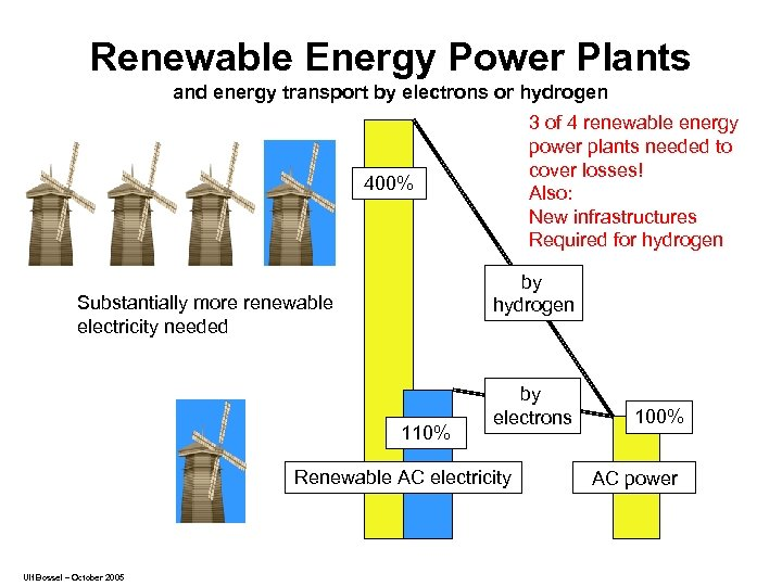 Renewable Energy Power Plants and energy transport by electrons or hydrogen 3 of 4