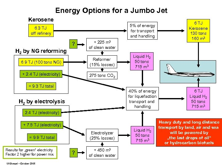 Energy Options for a Jumbo Jet Kerosene 5% of energy for transport and handling