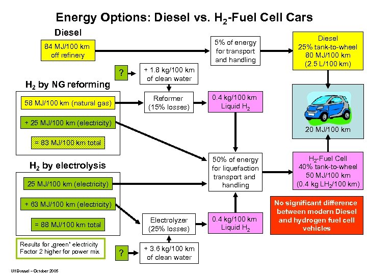 Energy Options: Diesel vs. H 2 -Fuel Cell Cars Diesel 5% of energy for
