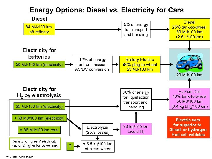 Energy Options: Diesel vs. Electricity for Cars Diesel 5% of energy for transport and