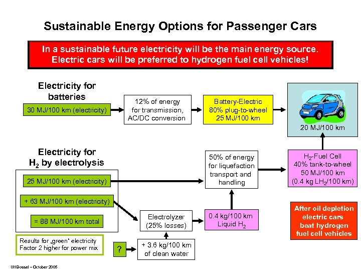 Sustainable Energy Options for Passenger Cars In a sustainable future electricity will be the