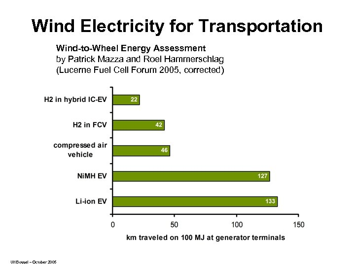 Wind Electricity for Transportation Wind-to-Wheel Energy Assessment by Patrick Mazza and Roel Hammerschlag (Lucerne
