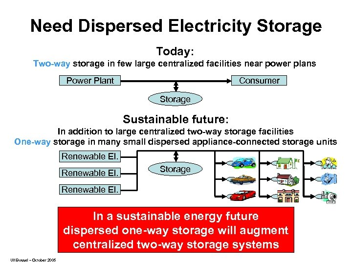 Need Dispersed Electricity Storage Today: Two-way storage in few large centralized facilities near power