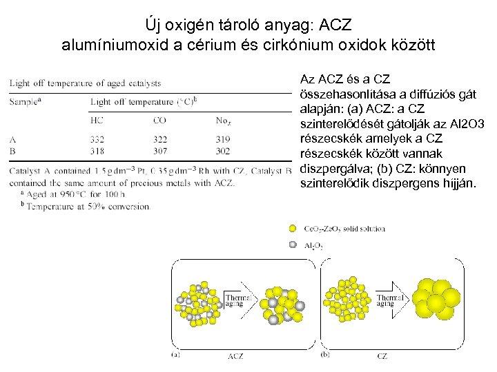Új oxigén tároló anyag: ACZ alumíniumoxid a cérium és cirkónium oxidok között Az ACZ