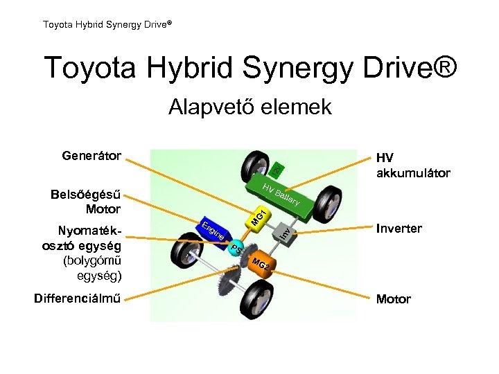 Toyota Hybrid Synergy Drive® Alapvető elemek Generátor 12 V HV akkumulátor HV Belsőégésű Motor