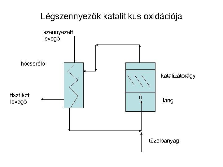 Légszennyezők katalitikus oxidációja szennyezett levegő hőcserélő katalizátorágy tisztított levegő láng tüzelőanyag