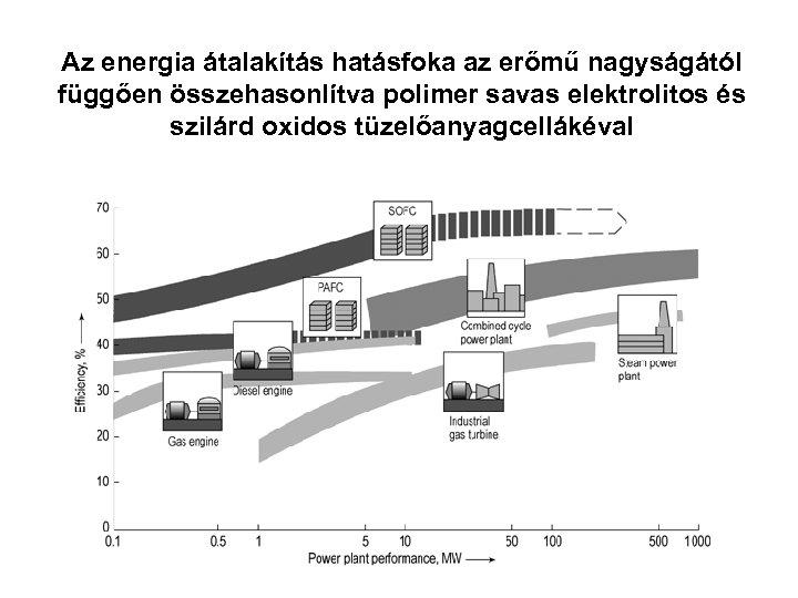 Az energia átalakítás hatásfoka az erőmű nagyságától függően összehasonlítva polimer savas elektrolitos és szilárd