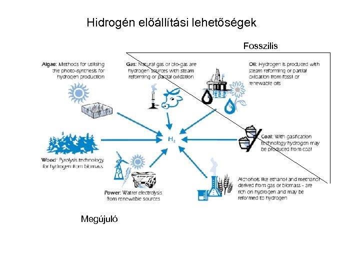 Hidrogén előállítási lehetőségek Fosszilis Megújuló