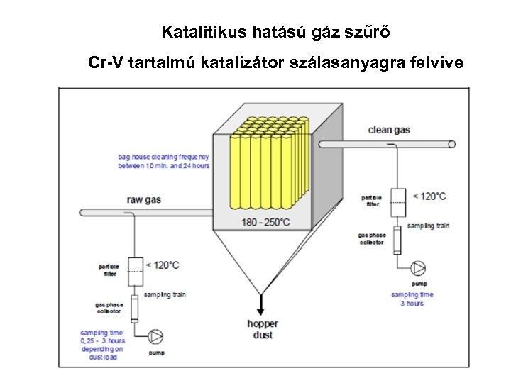 Katalitikus hatású gáz szűrő Cr-V tartalmú katalizátor szálasanyagra felvive