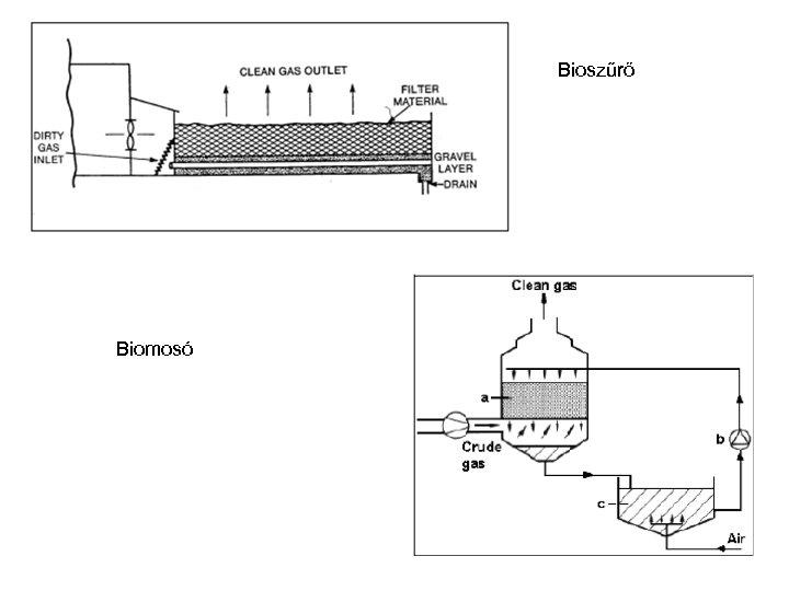 Bioszűrő Biomosó