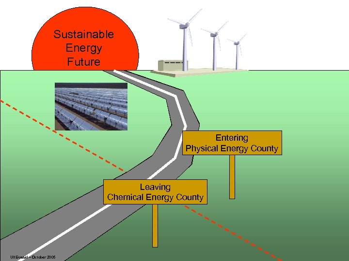 Sustainable Energy Future Entering Physical Energy County Leaving Chemical Energy County Ulf Bossel –