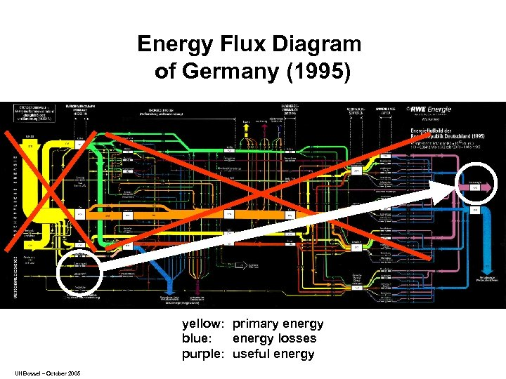 Energy Flux Diagram of Germany (1995) yellow: primary energy blue: energy losses purple: useful