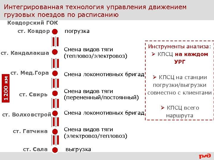 Интегрированная технология управления движением грузовых поездов по расписанию Ковдорский ГОК ст. Ковдор 1200 км