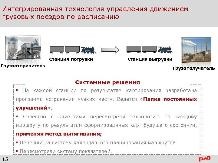 Интегрированная технология управления движением грузовых поездов по расписанию Станция погрузки Станция выгрузки Грузоотправитель Грузополучатель