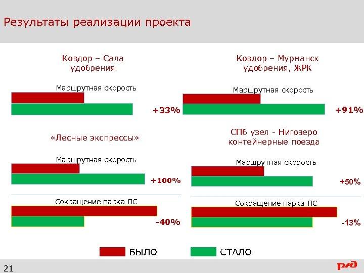 Результаты реализации проекта Ковдор – Сала удобрения Ковдор – Мурманск удобрения, ЖРК Маршрутная скорость