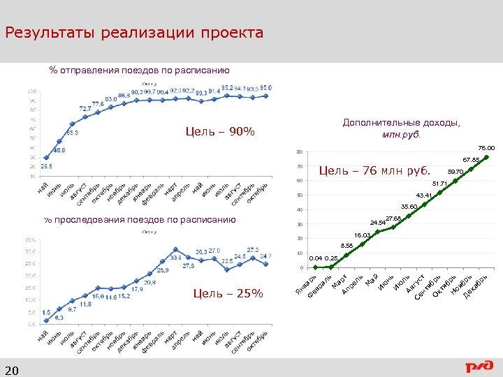 Результаты реализации проекта % отправления поездов по расписанию Дополнительные доходы, млн. руб. Цель –