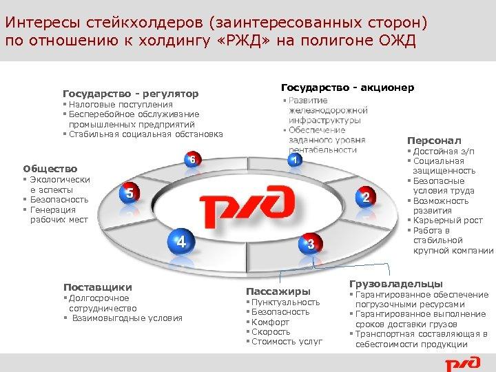 Интересы стейкхолдеров (заинтересованных сторон) по отношению к холдингу «РЖД» на полигоне ОЖД Государство -