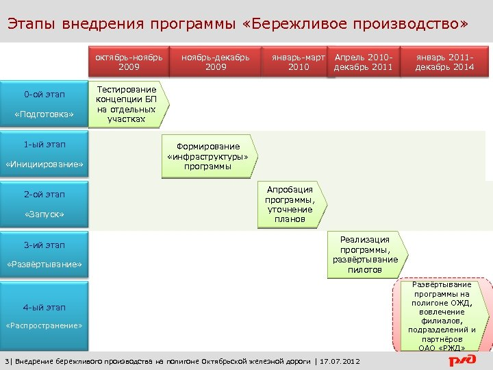 Этапы внедрения программы «Бережливое производство» октябрь-ноябрь 2009 0 -ой этап «Подготовка» 1 -ый этап