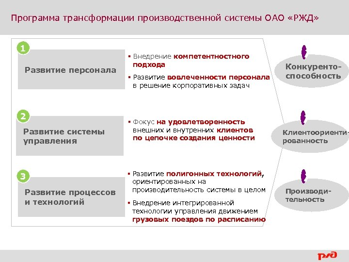 Программа трансформации производственной системы ОАО «РЖД» 1 Развитие персонала 2 Развитие системы управления 3