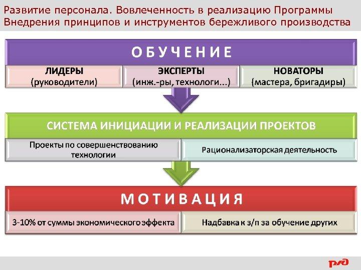 Развитие персонала. Вовлеченность в реализацию Программы Внедрения принципов и инструментов бережливого производства 7| Внедрение