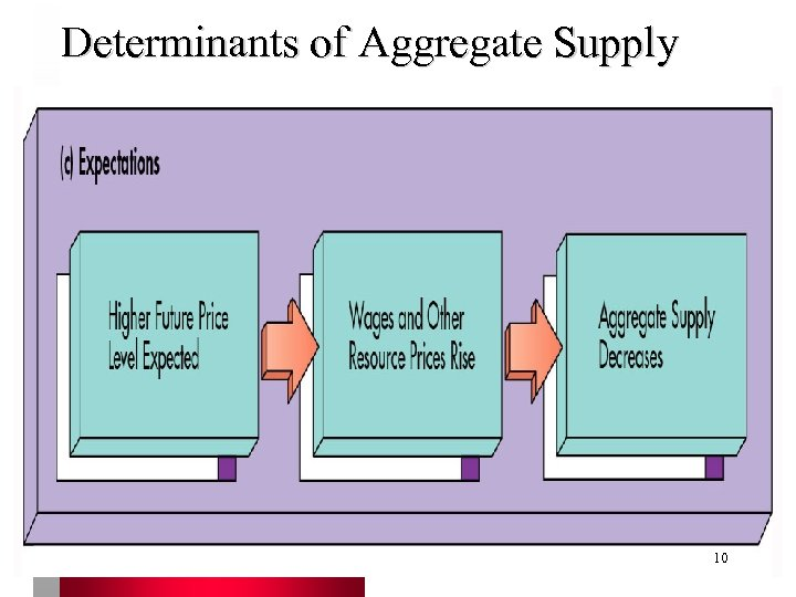 Determinants of Aggregate Supply 10